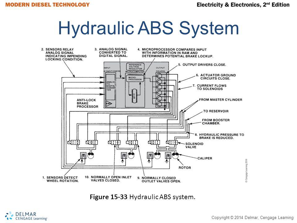 Hydraulic ABS System Figure 15-33 Hydraulic ABS system.