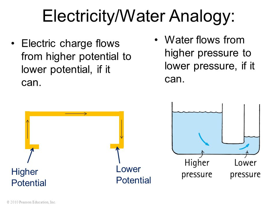 Electricity/Water Analogy: