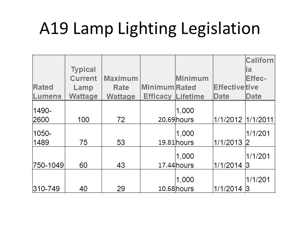 A19 Lamp Lighting Legislation