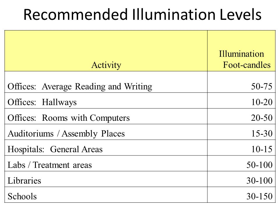Recommended Illumination Levels