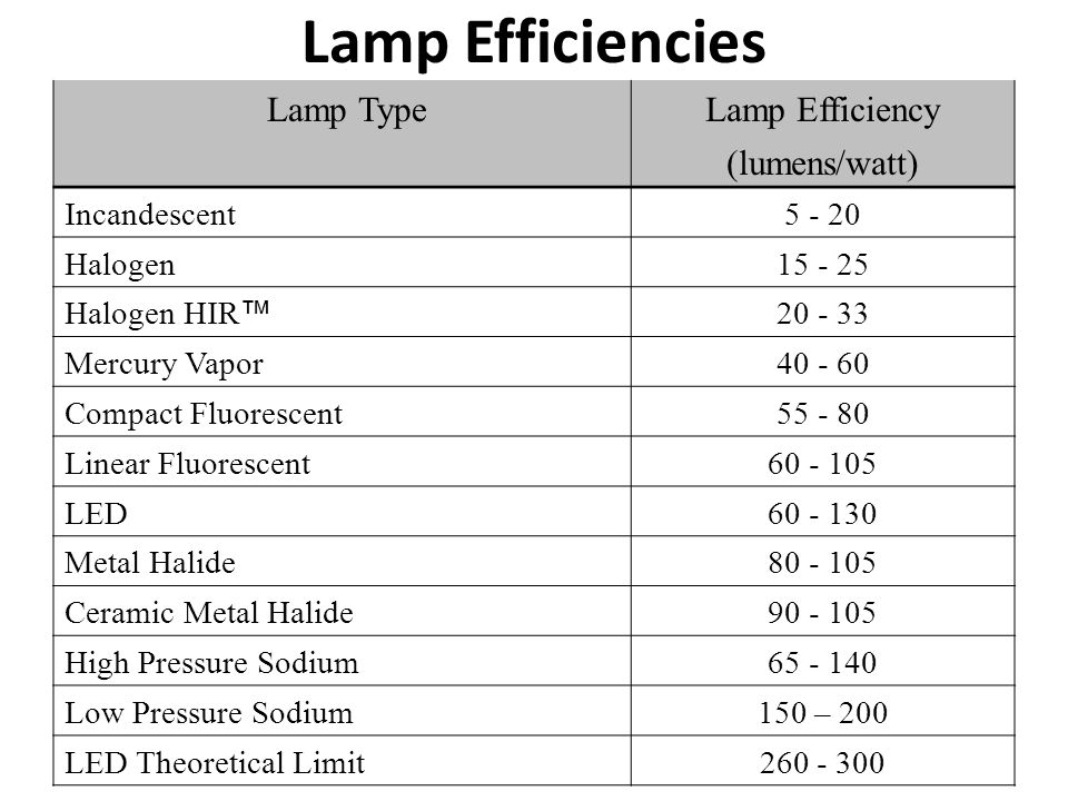 Lamp Efficiencies Lamp Type Lamp Efficiency (lumens/watt) Incandescent