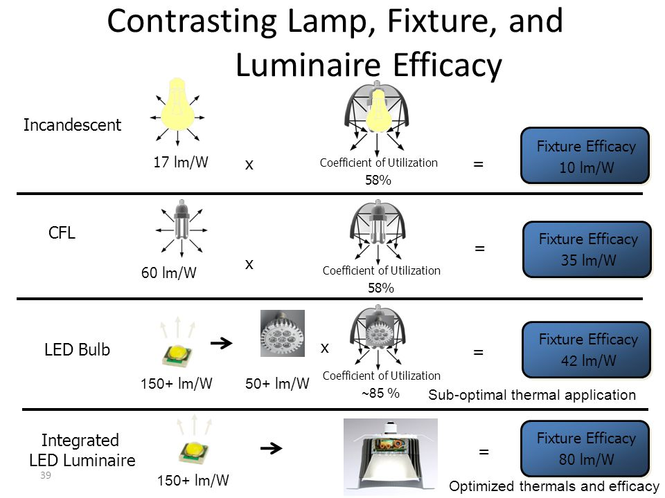 Contrasting Lamp, Fixture, and Luminaire Efficacy