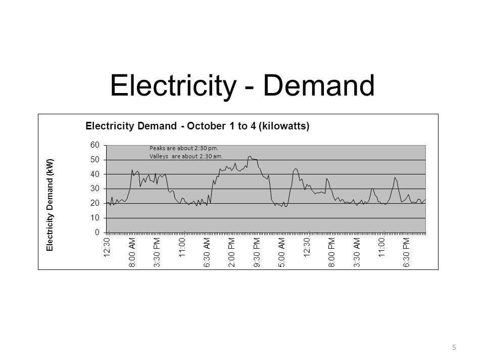 Electricity - Demand