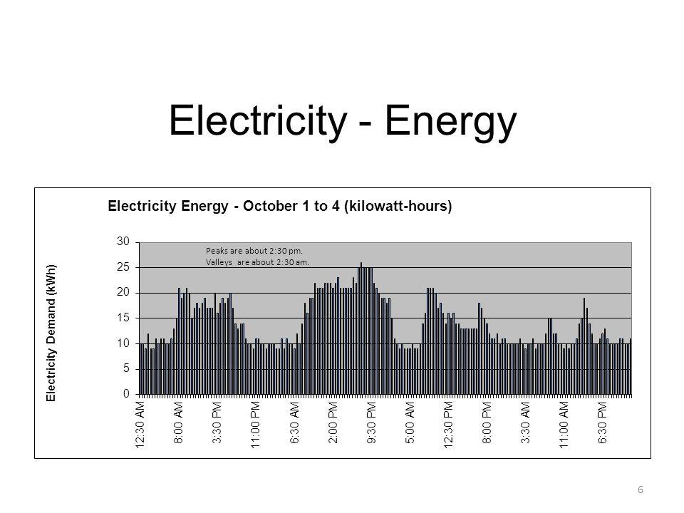 Electricity - Energy