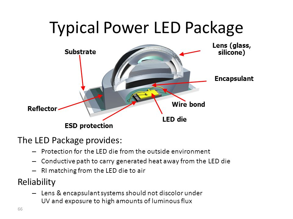 Typical Power LED Package