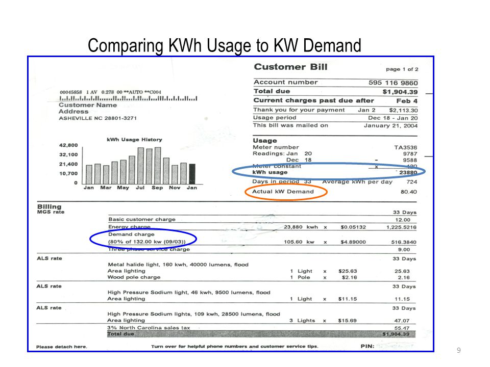 Comparing KWh Usage to KW Demand