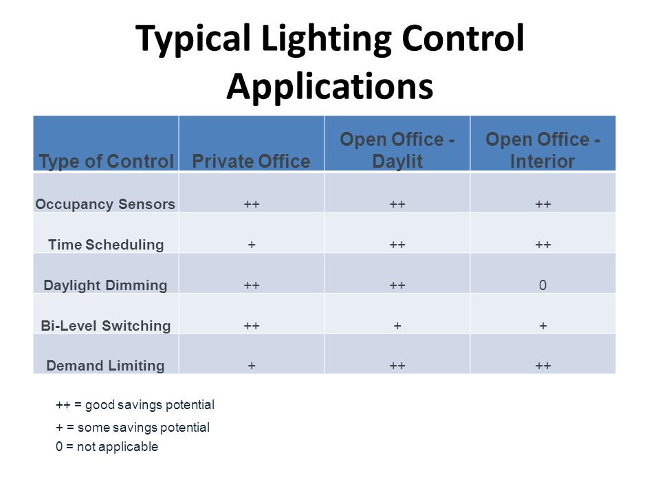 Typical Lighting Control Applications