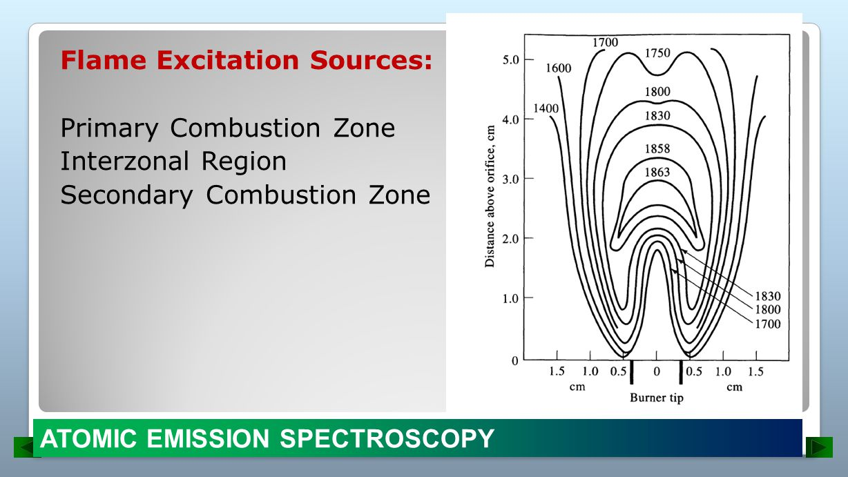 Flame Excitation Sources: Primary Combustion Zone Interzonal Region Secondary Combustion Zone