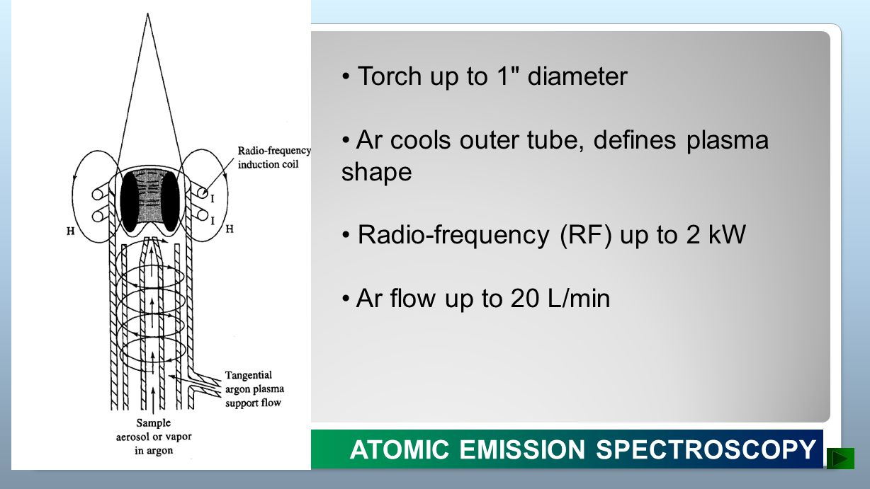 • Torch up to 1 diameter • Ar cools outer tube, defines plasma shape. • Radio-frequency (RF) up to 2 kW.