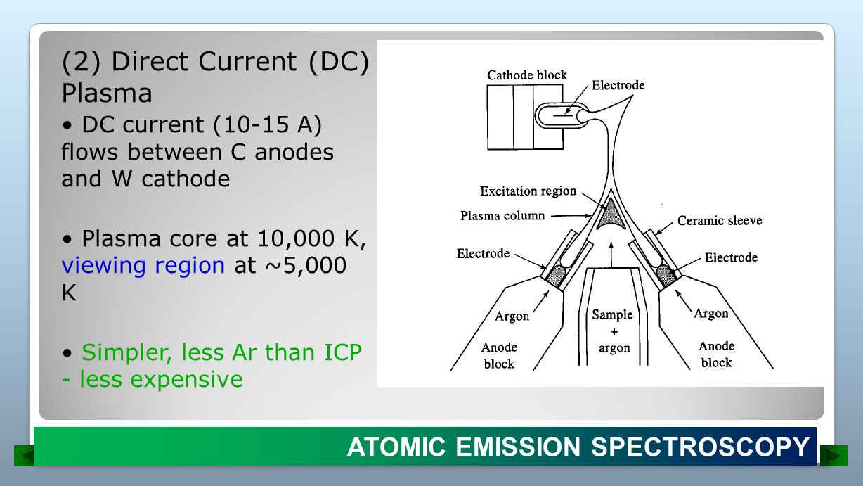 (2) Direct Current (DC) Plasma