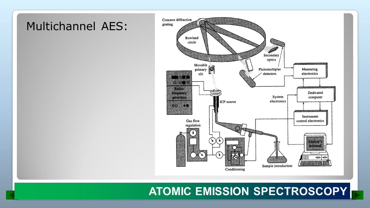 Multichannel AES: ATOMIC EMISSION SPECTROSCOPY