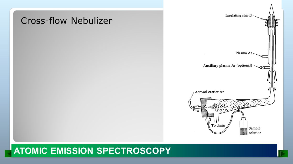 Cross-flow Nebulizer ATOMIC EMISSION SPECTROSCOPY