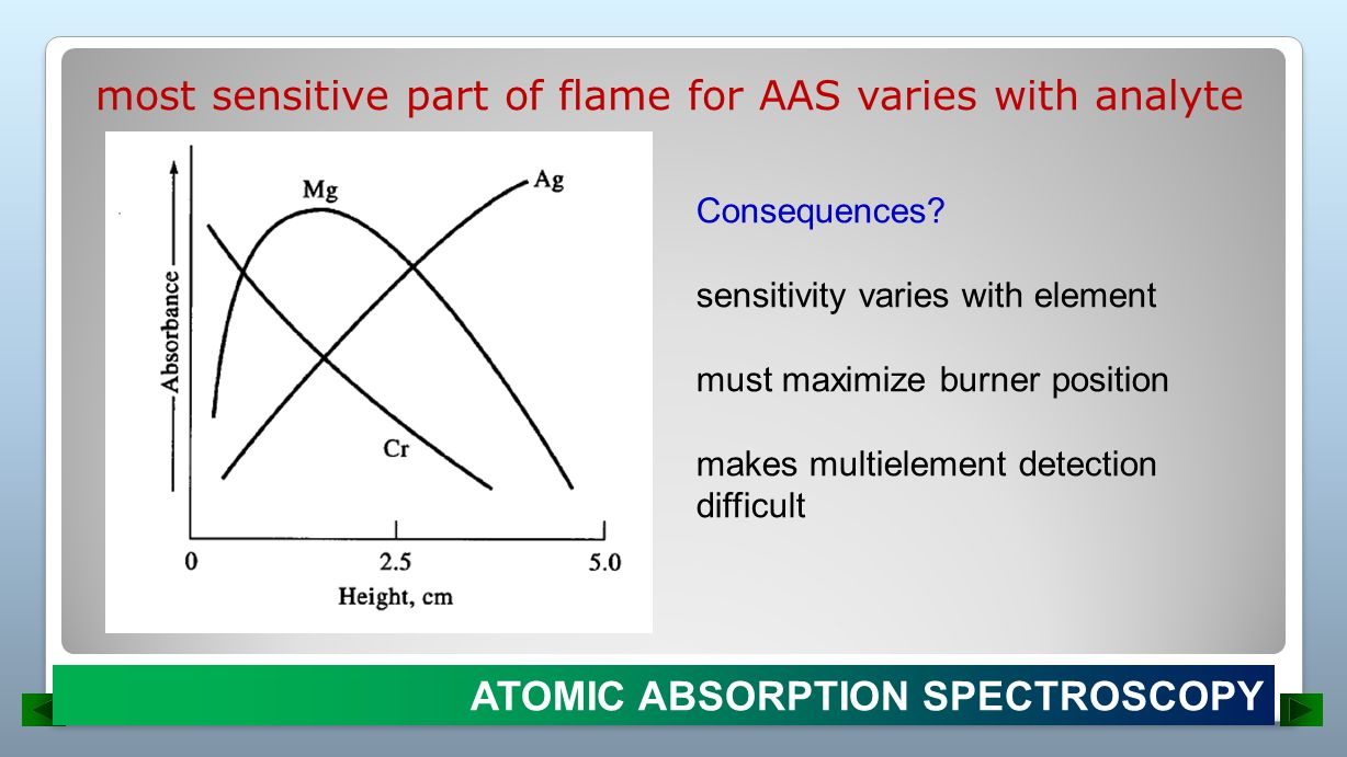 most sensitive part of flame for AAS varies with analyte