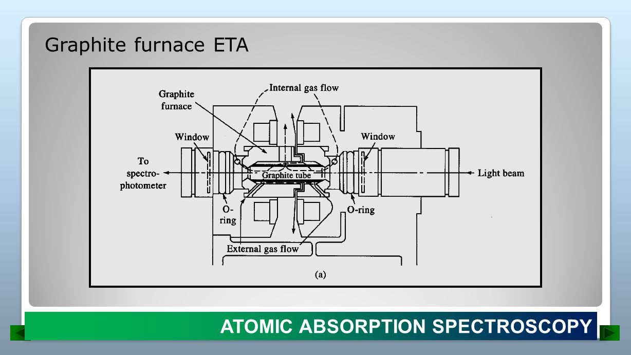 Graphite furnace ETA ATOMIC ABSORPTION SPECTROSCOPY