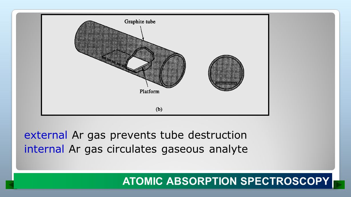 external Ar gas prevents tube destruction internal Ar gas circulates gaseous analyte