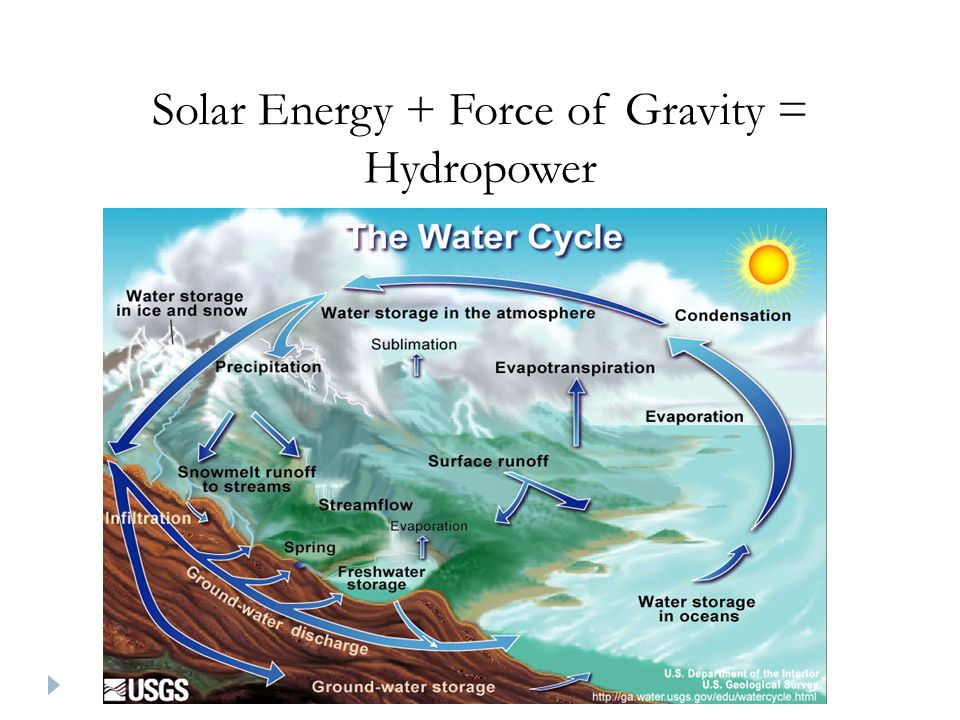 Solar Energy + Force of Gravity = Hydropower