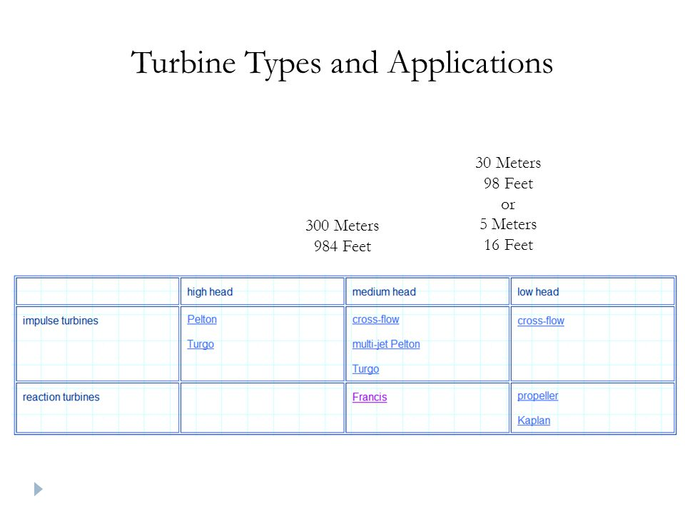 Turbine Types and Applications