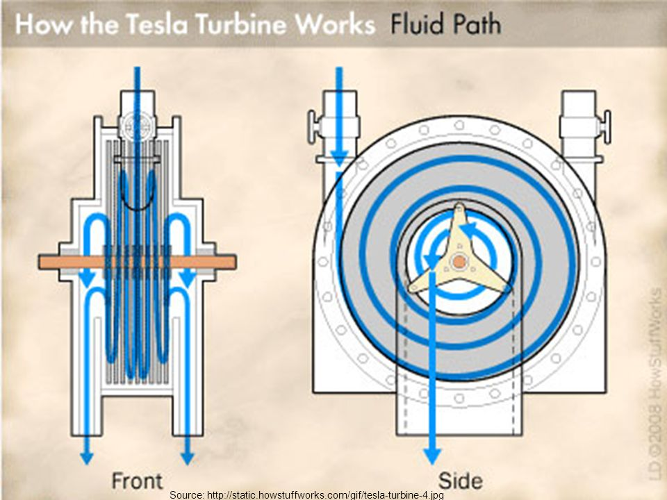 Source: http://static.howstuffworks.com/gif/tesla-turbine-4.jpg