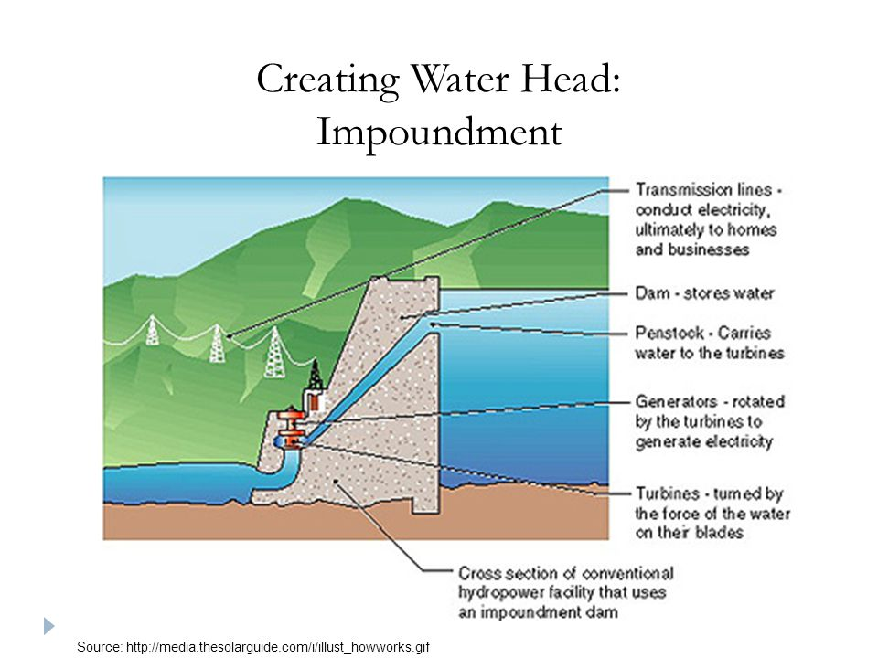 Creating Water Head: Impoundment