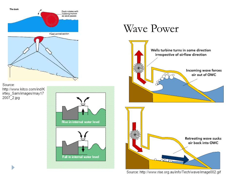 Wave Power Source: http://www.kitco.com/ind/Kirtley_Sam/images/may172007_2.jpg.