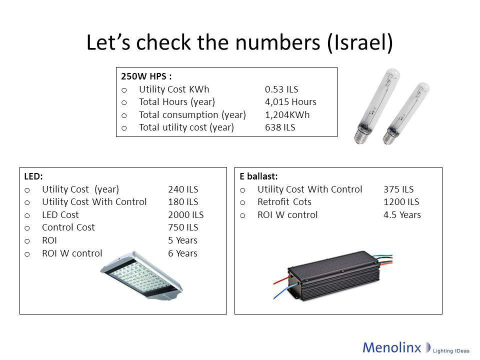 Let's check the numbers (Israel)