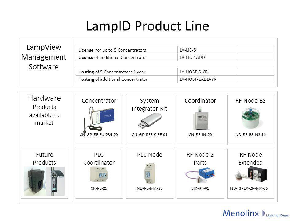 Products available to market