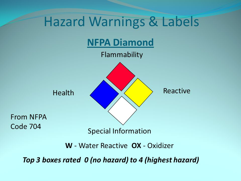 Hazard Warnings & Labels