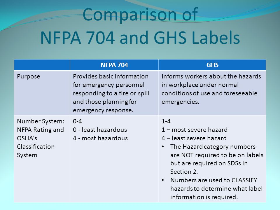 Comparison of NFPA 704 and GHS Labels