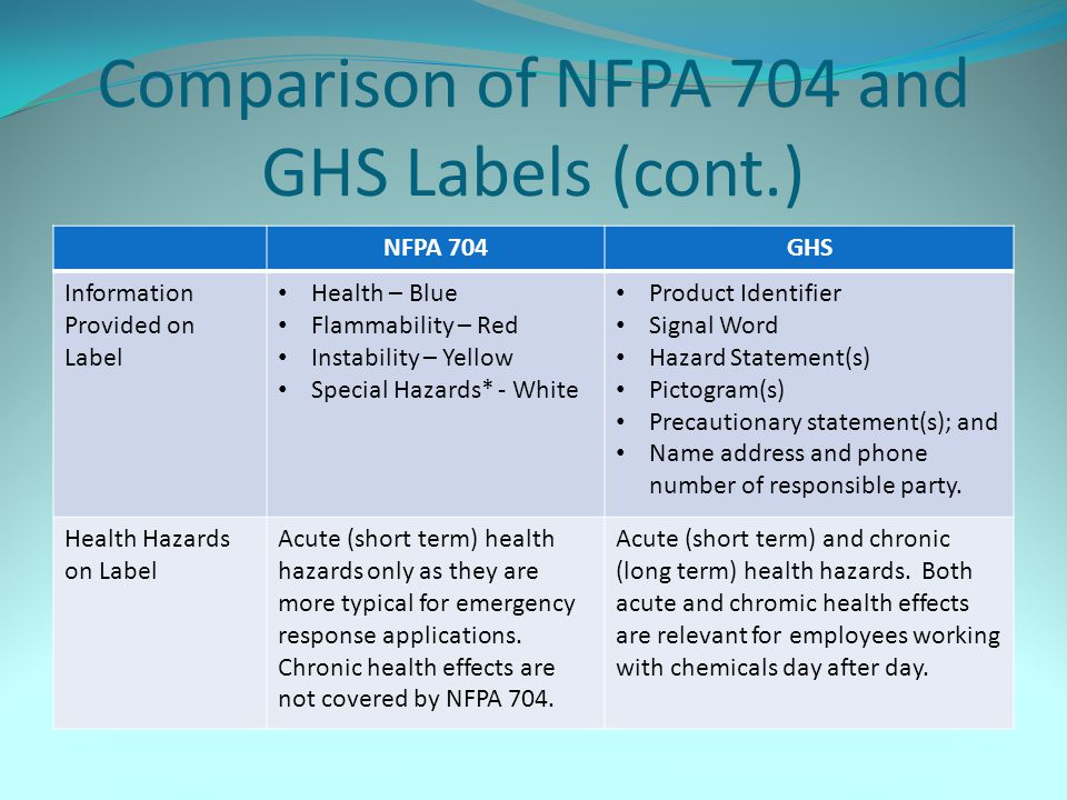 Comparison of NFPA 704 and GHS Labels (cont.)