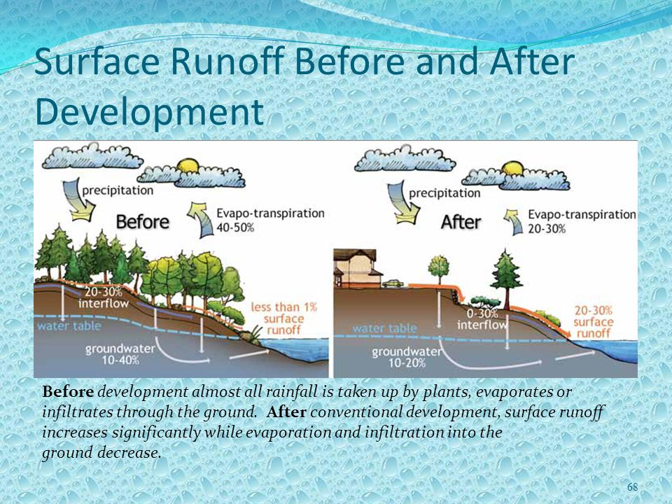 Surface Runoff Before and After Development