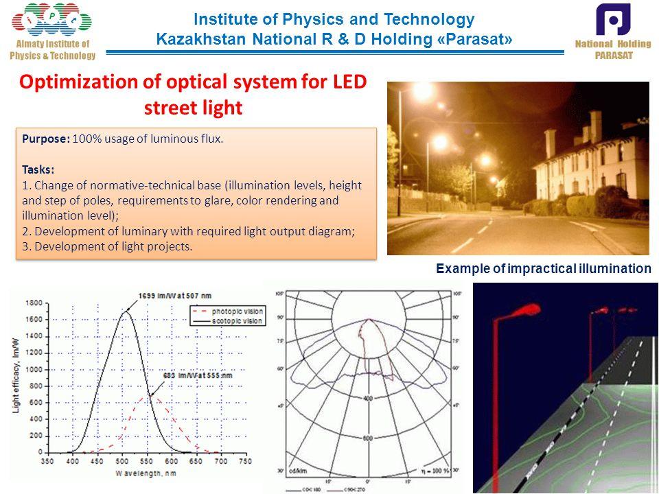 Optimization of optical system for LED street light