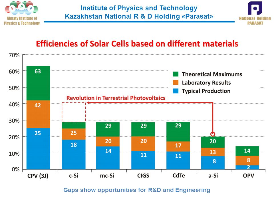 Efficiencies of Solar Cells based on different materials