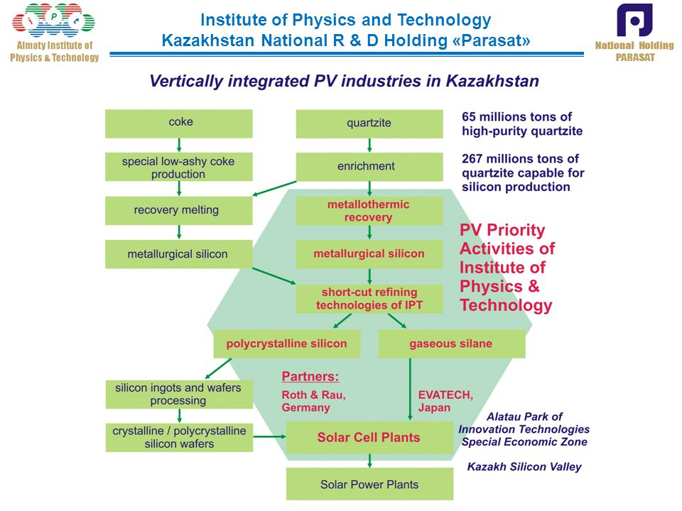 Institute of Physics and Technology