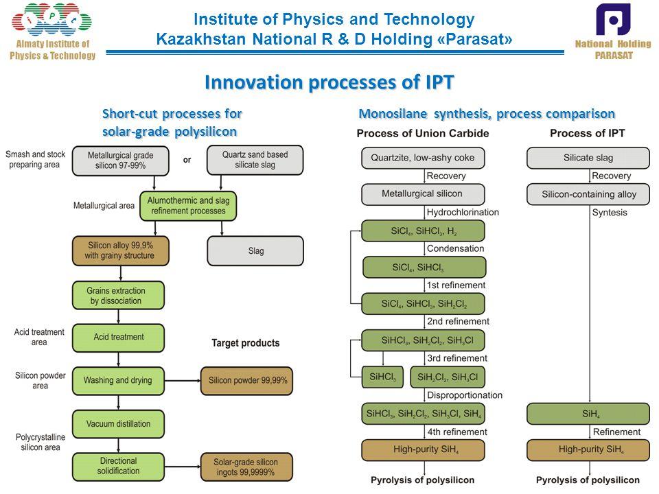 Innovation processes of IPT