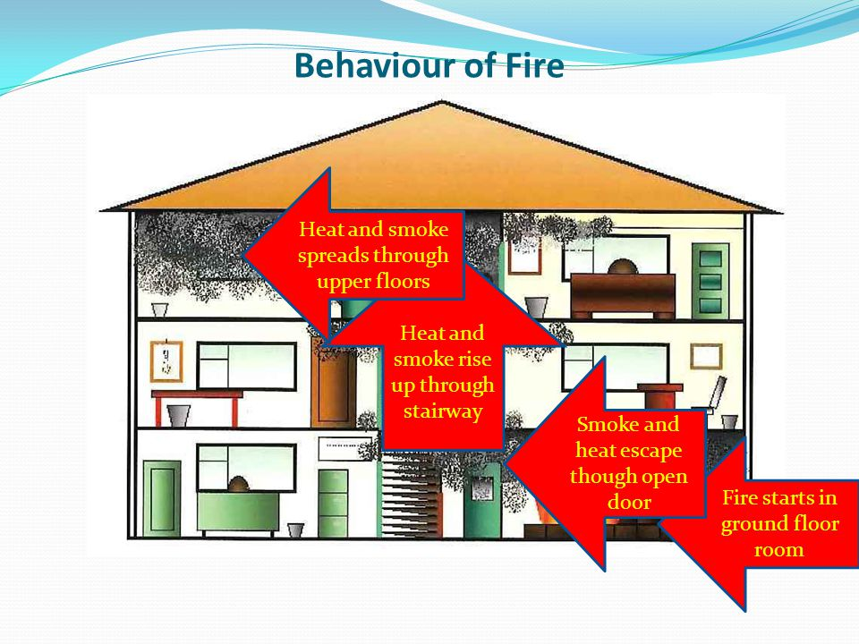 Behaviour of Fire Heat and smoke spreads through upper floors