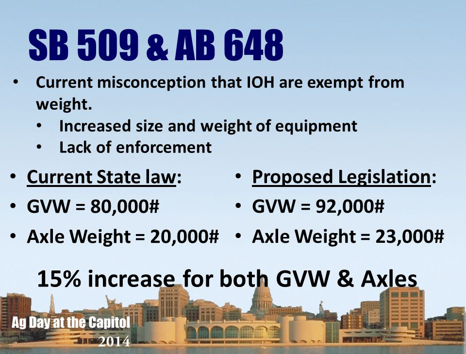 SB 509 & AB 648 15% increase for both GVW & Axles Current State law: