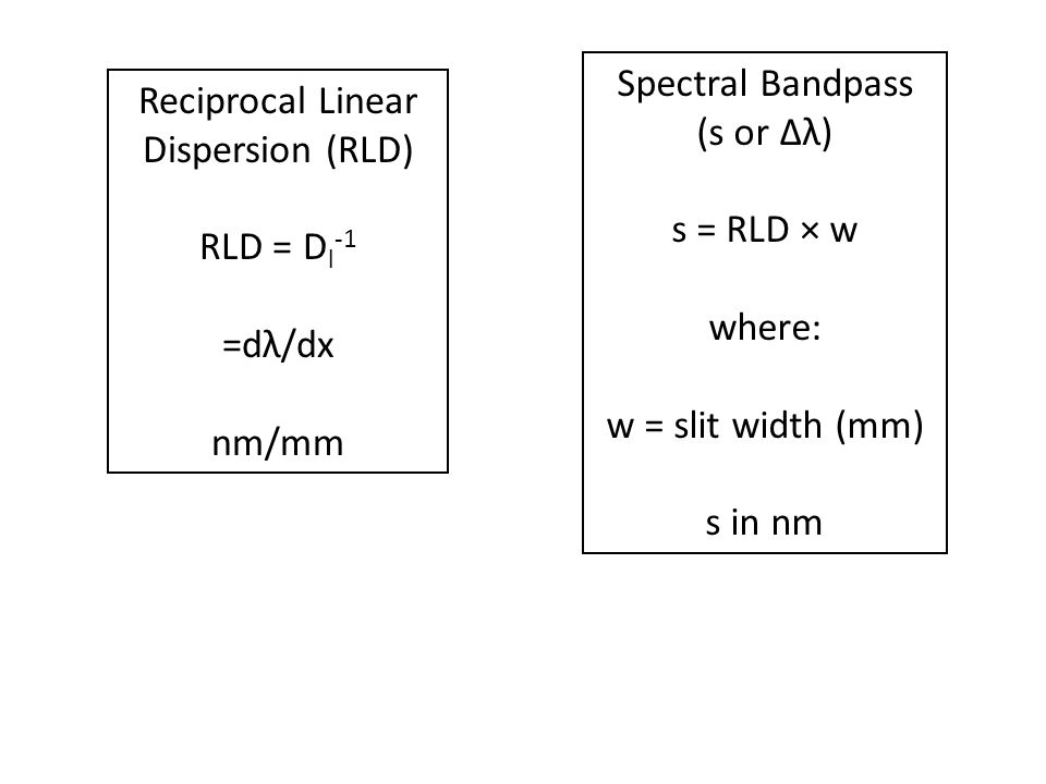 Spectral Bandpass (s or Δλ) s = RLD × w. where: w = slit width (mm) s in nm. Reciprocal Linear.