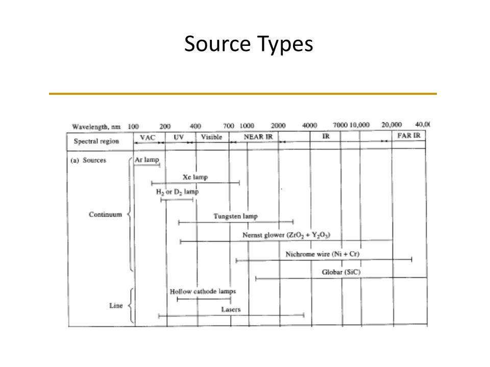 Source Types