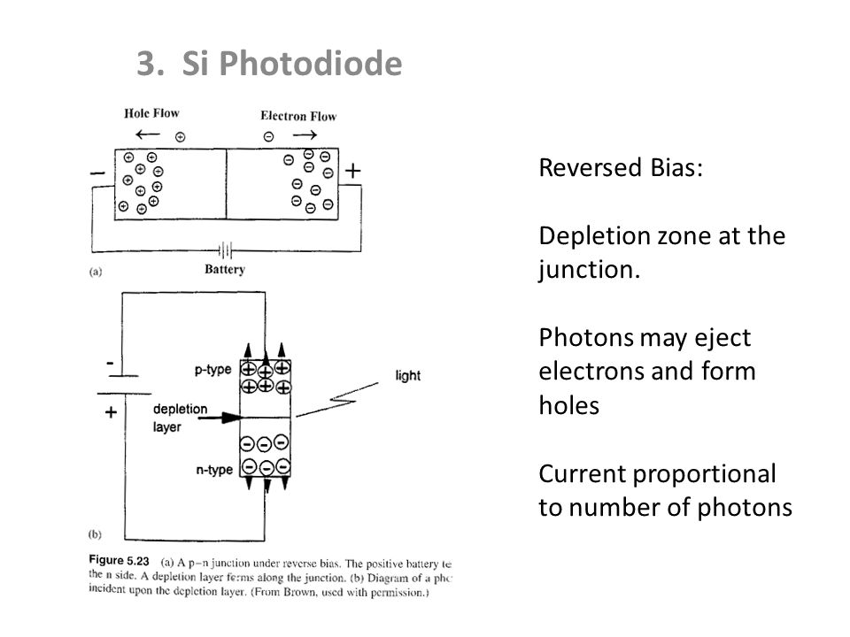 3. Si Photodiode Reversed Bias: Depletion zone at the junction.