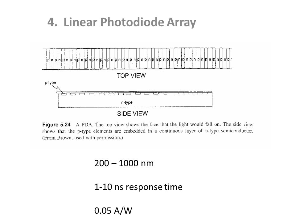 4. Linear Photodiode Array