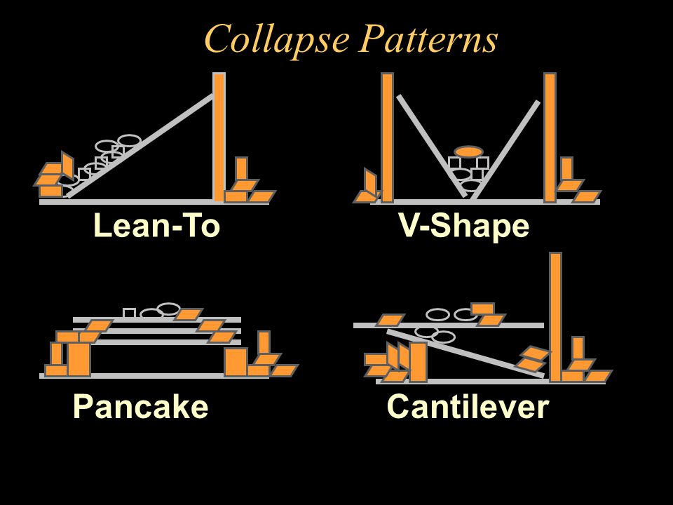 Collapse Patterns Lean-To V-Shape Pancake Cantilever