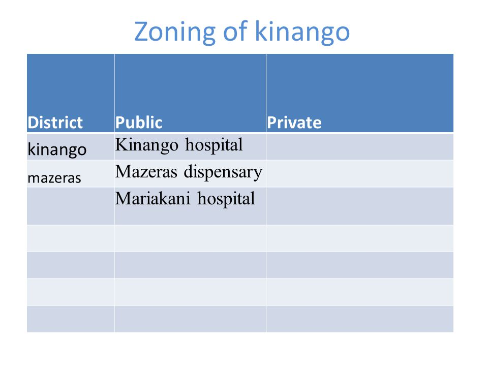 Zoning of kinango District Public Private kinango Kinango hospital
