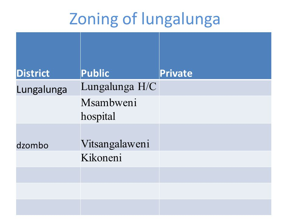 Zoning of lungalunga District Public Private Lungalunga Lungalunga H/C