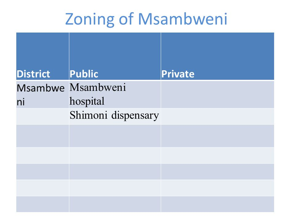 Zoning of Msambweni District Public Private Msambweni