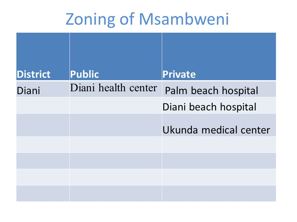 Zoning of Msambweni District Public Private Diani Diani health center