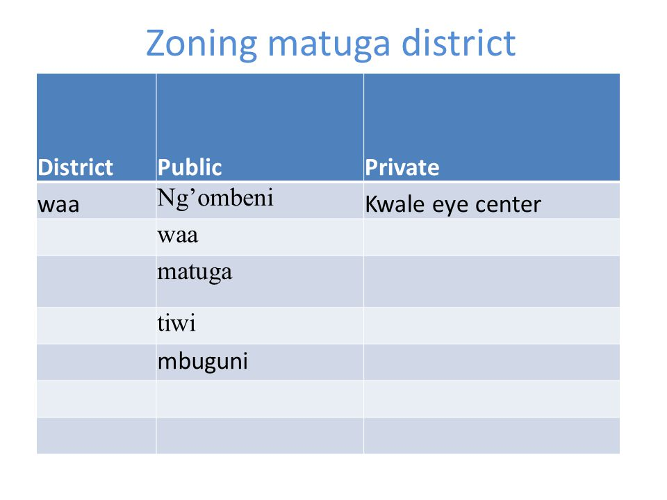 Zoning matuga district