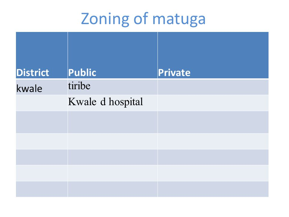Zoning of matuga District Public Private kwale tiribe Kwale d hospital