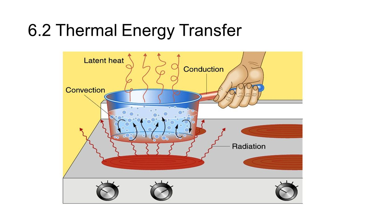 6.2 Thermal Energy Transfer