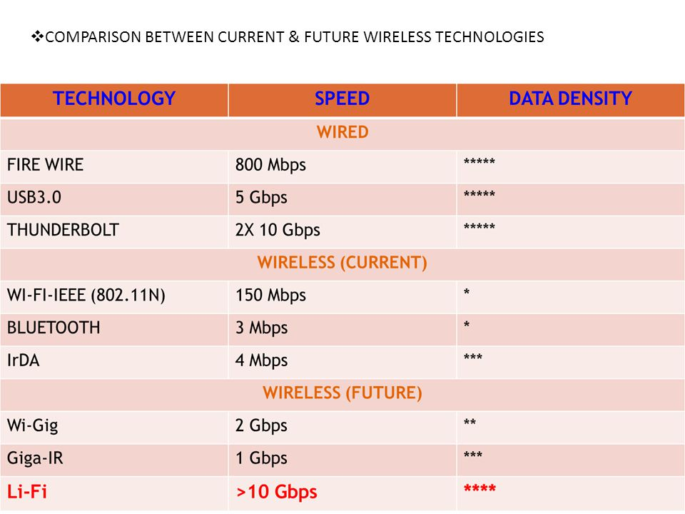 COMPARISON BETWEEN CURRENT & FUTURE WIRELESS TECHNOLOGIES
