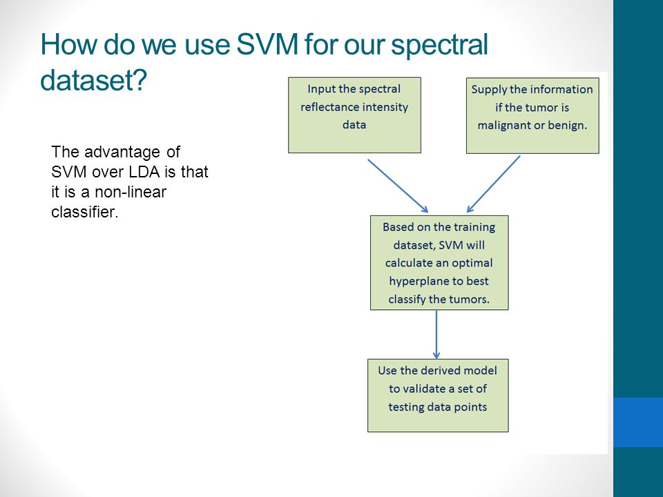 How do we use SVM for our spectral dataset